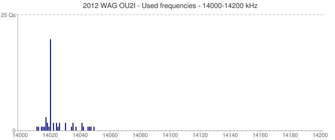 2012 WAG OU2I - Used frequencies - 14000-14200 kHz