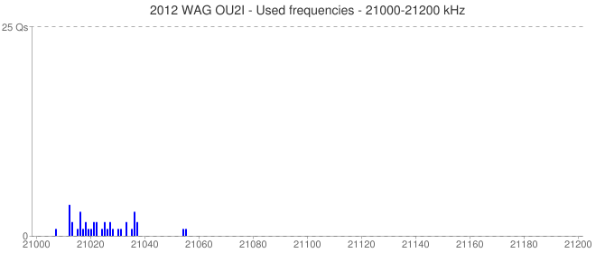 2012 WAG OU2I - Used frequencies - 21000-21200 kHz
