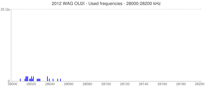 2012 WAG OU2I - Used frequencies - 28000-28200 kHz