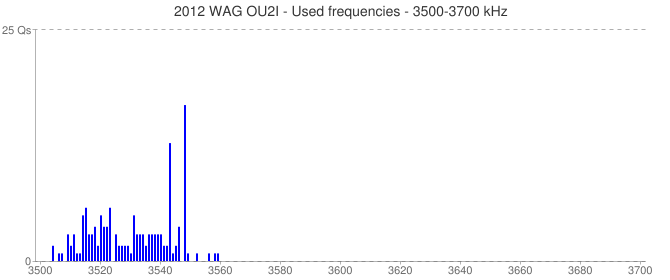 2012 WAG OU2I - Used frequencies - 3500-3700 kHz