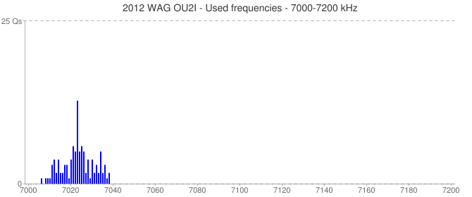 2012 WAG OU2I - Used frequencies - 7000-7200 kHz