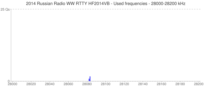 2014 Russian Radio WW RTTY HF2014VB - Used frequencies - 28000-28200 kHz