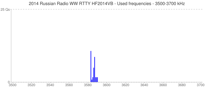 2014 Russian Radio WW RTTY HF2014VB - Used frequencies - 3500-3700 kHz