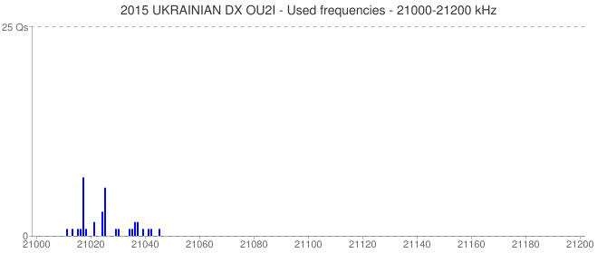 2015 UKRAINIAN DX OU2I - Used frequencies - 21000-21200 kHz
