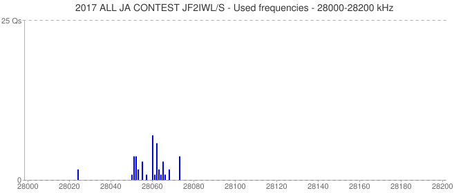 2017 ALL JA CONTEST JF2IWL/S - Used frequencies - 28000-28200 kHz