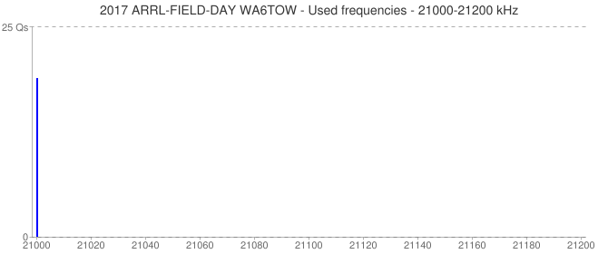 2017 ARRL-FIELD-DAY WA6TOW - Used frequencies - 21000-21200 kHz