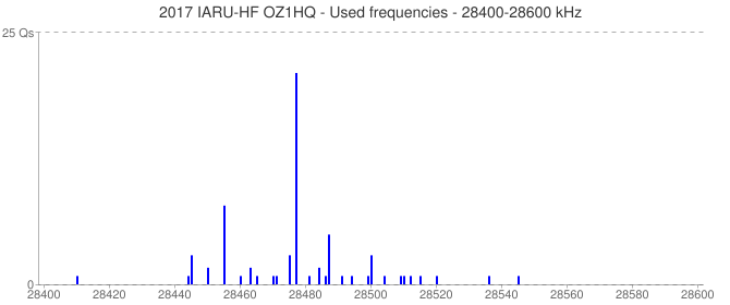 2017 IARU-HF OZ1HQ - Used frequencies - 28400-28600 kHz