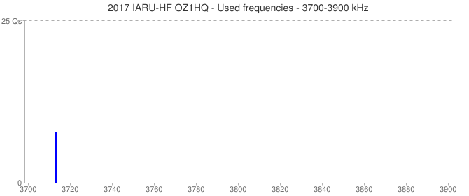2017 IARU-HF OZ1HQ - Used frequencies - 3700-3900 kHz