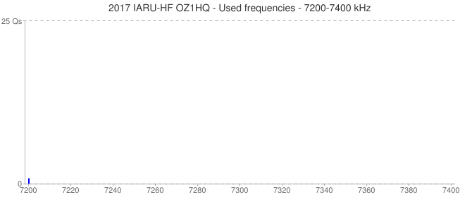 2017 IARU-HF OZ1HQ - Used frequencies - 7200-7400 kHz