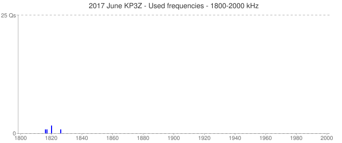 2017 June KP3Z - Used frequencies - 1800-2000 kHz