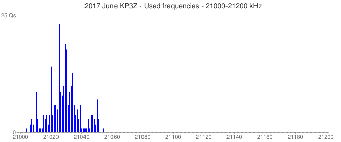 2017 June KP3Z - Used frequencies - 21000-21200 kHz