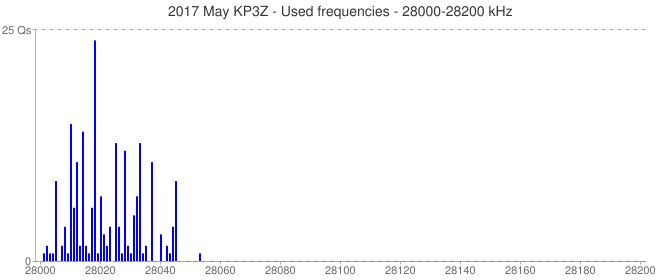 2017 May KP3Z - Used frequencies - 28000-28200 kHz