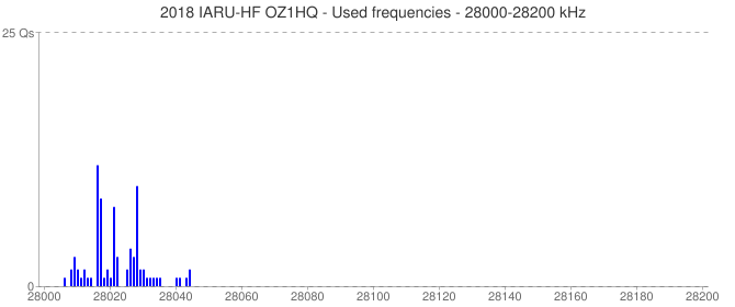 2018 IARU-HF OZ1HQ - Used frequencies - 28000-28200 kHz