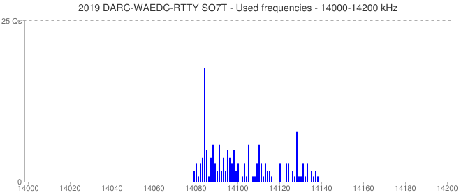 2019 DARC-WAEDC-RTTY SO7T - Used frequencies - 14000-14200 kHz