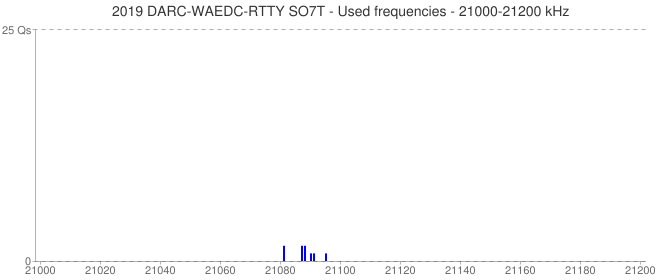 2019 DARC-WAEDC-RTTY SO7T - Used frequencies - 21000-21200 kHz
