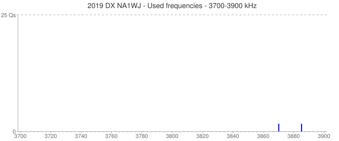 2019 DX NA1WJ - Used frequencies - 3700-3900 kHz