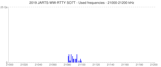 2019 JARTS-WW-RTTY SO7T - Used frequencies - 21000-21200 kHz