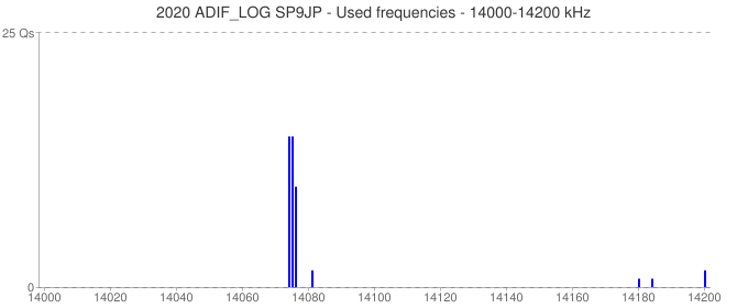2020 ADIF_LOG SP9JP - Used frequencies - 14000-14200 kHz