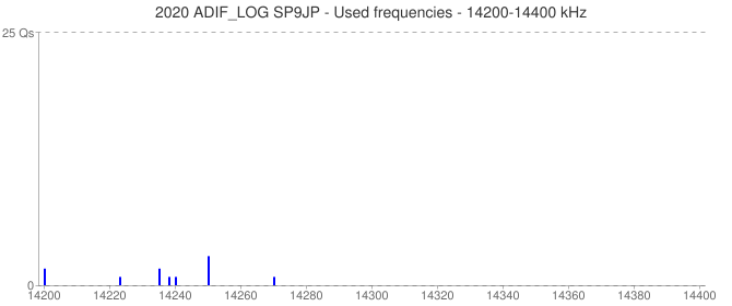 2020 ADIF_LOG SP9JP - Used frequencies - 14200-14400 kHz