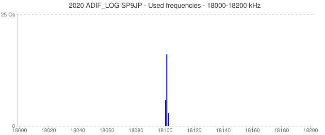 2020 ADIF_LOG SP9JP - Used frequencies - 18000-18200 kHz