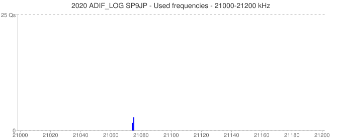 2020 ADIF_LOG SP9JP - Used frequencies - 21000-21200 kHz