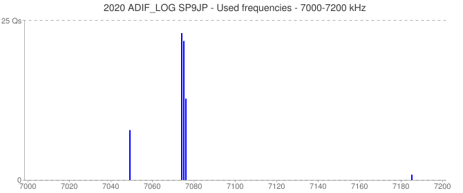 2020 ADIF_LOG SP9JP - Used frequencies - 7000-7200 kHz