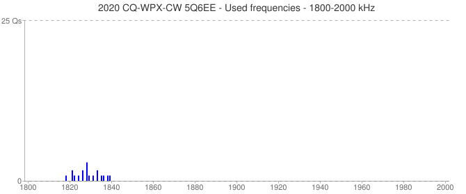 2020 CQ-WPX-CW 5Q6EE - Used frequencies - 1800-2000 kHz