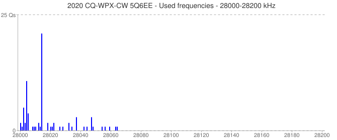 2020 CQ-WPX-CW 5Q6EE - Used frequencies - 28000-28200 kHz
