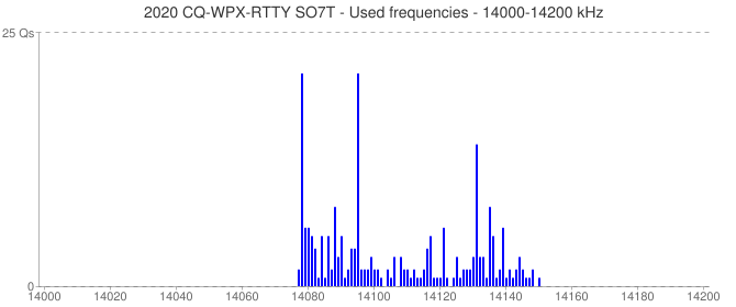 2020 CQ-WPX-RTTY SO7T - Used frequencies - 14000-14200 kHz