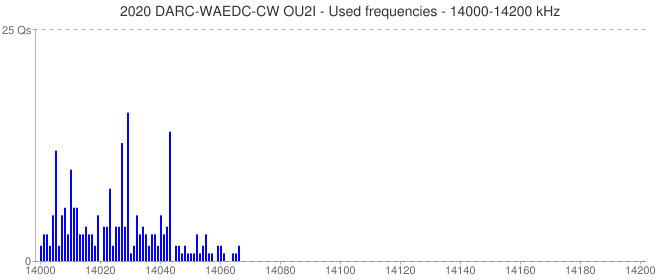2020 DARC-WAEDC-CW OU2I - Used frequencies - 14000-14200 kHz