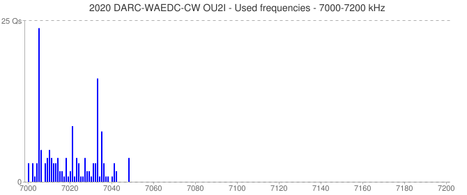 2020 DARC-WAEDC-CW OU2I - Used frequencies - 7000-7200 kHz