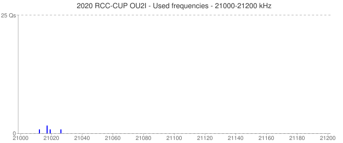 2020 RCC-CUP OU2I - Used frequencies - 21000-21200 kHz