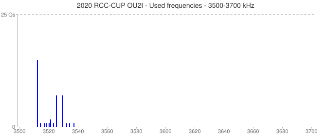 2020 RCC-CUP OU2I - Used frequencies - 3500-3700 kHz