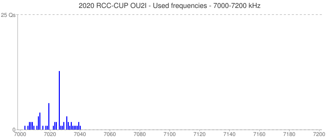 2020 RCC-CUP OU2I - Used frequencies - 7000-7200 kHz