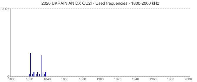 2020 UKRAINIAN DX OU2I - Used frequencies - 1800-2000 kHz
