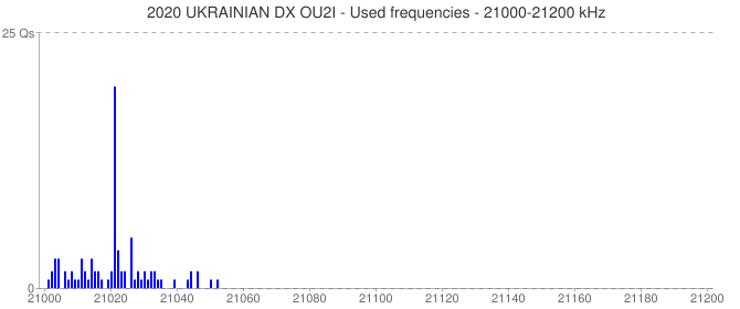 2020 UKRAINIAN DX OU2I - Used frequencies - 21000-21200 kHz