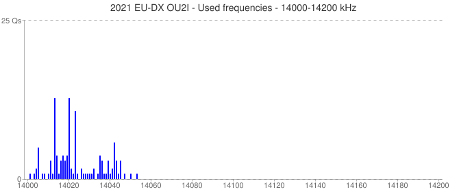 2021 EU-DX OU2I - Used frequencies - 14000-14200 kHz
