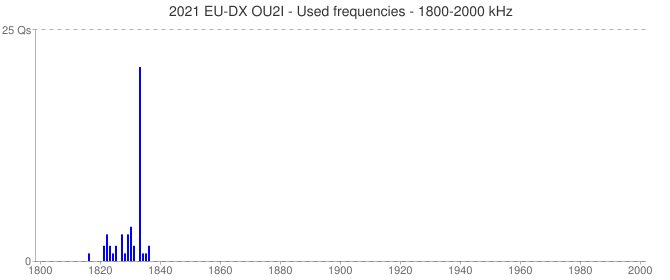 2021 EU-DX OU2I - Used frequencies - 1800-2000 kHz