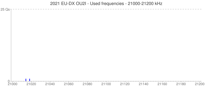 2021 EU-DX OU2I - Used frequencies - 21000-21200 kHz