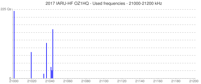 2017 IARU-HF OZ1HQ - Used frequencies - 21000-21200 kHz