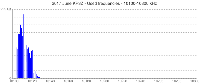 2017 June KP3Z - Used frequencies - 10100-10300 kHz