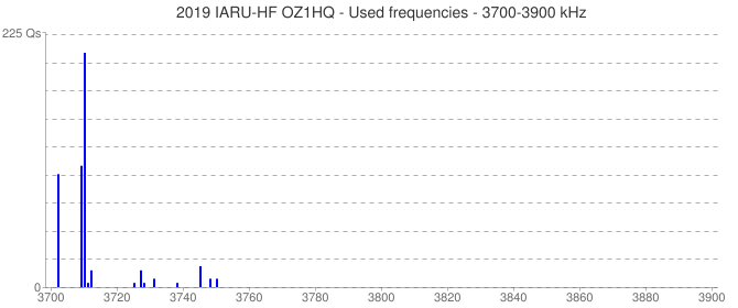 2019 IARU-HF OZ1HQ - Used frequencies - 3700-3900 kHz