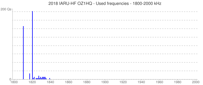 2018 IARU-HF OZ1HQ - Used frequencies - 1800-2000 kHz