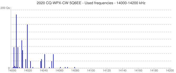 2020 CQ-WPX-CW 5Q6EE - Used frequencies - 14000-14200 kHz