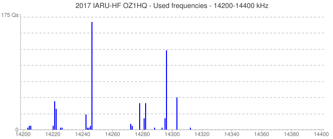 2017 IARU-HF OZ1HQ - Used frequencies - 14200-14400 kHz
