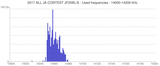2017 ALL JA CONTEST JF2IWL/S - Used frequencies - 14000-14200 kHz