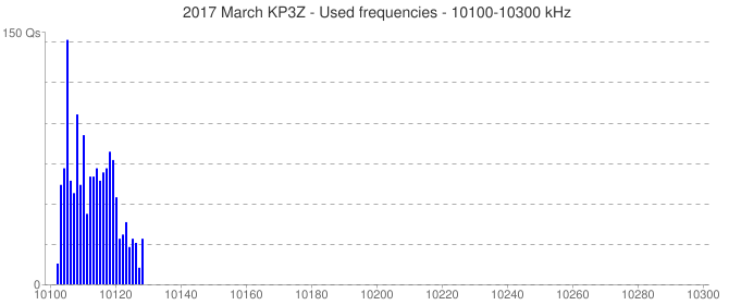 2017 March KP3Z - Used frequencies - 10100-10300 kHz