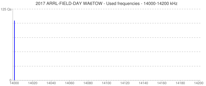 2017 ARRL-FIELD-DAY WA6TOW - Used frequencies - 14000-14200 kHz