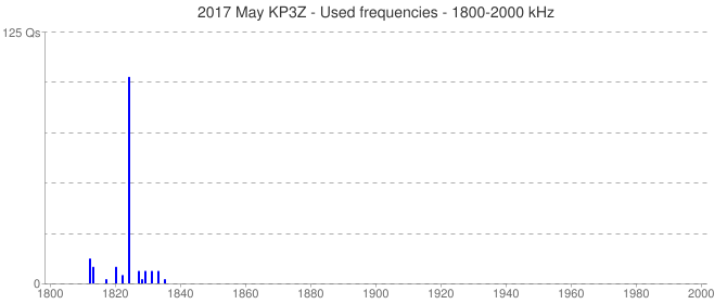 2017 May KP3Z - Used frequencies - 1800-2000 kHz