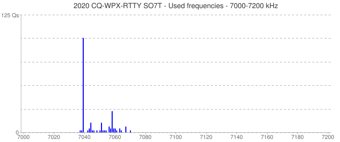 2020 CQ-WPX-RTTY SO7T - Used frequencies - 7000-7200 kHz